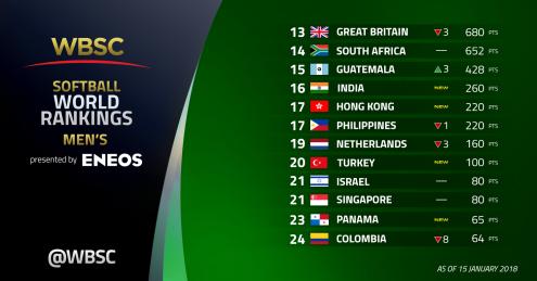 Ranking Mundial de Softbol Masculino