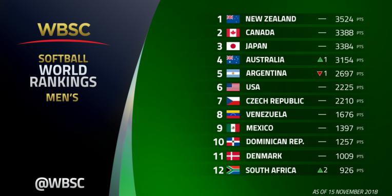 Ranking Mundial Masculino WBSC
