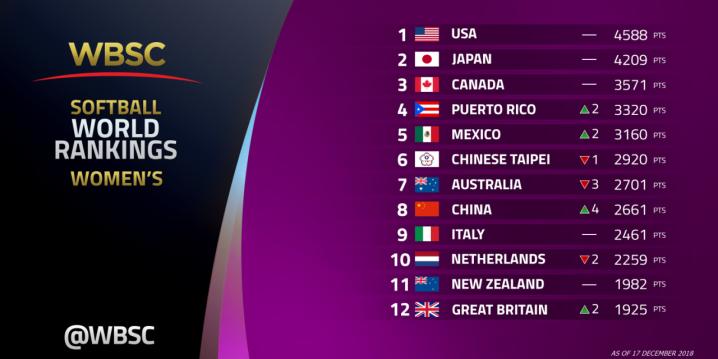 Ranking Mundial Feminino WBSC
