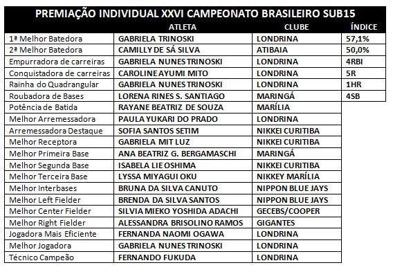 XXVI CAMPEONATO BRASILEIRO SUB15