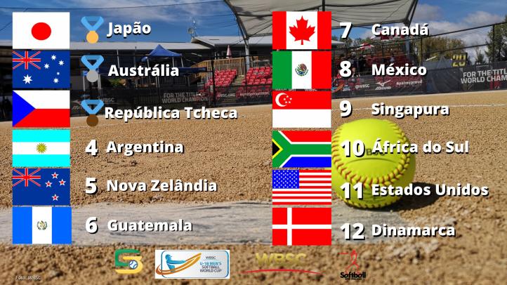 Classificação final Copa do Mundo de Softbol Masculino Sub-18